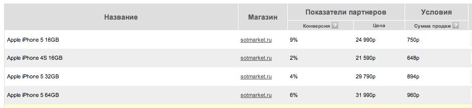 конкурс от Сомтаркет и ТКС банк